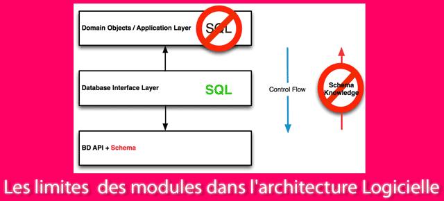 Les limites boundaries des modules dans l 39 architecture for Architecture logicielle exemple