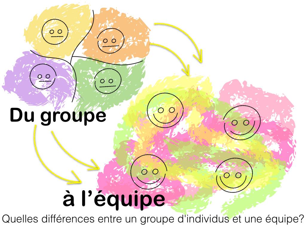 Du Groupe à L équipe Quelles Différences Entre Un Groupe D